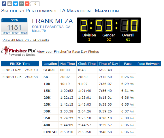 """Los resultados del hombre en el maratón son una """"hazaña imposible"""", de acuerdo con los organizadores (Foto: Especial)"""
