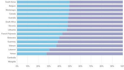 Mortalidad en el mundo por COVID-19 según el género. En violeta, las mujeres y en celeste, los hombres, según publica El Proyecto Sexo, Género y COVID-19
