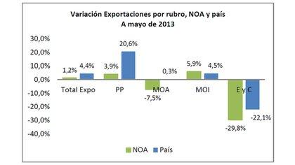 NOAnomics sobre la base de INDEC 162