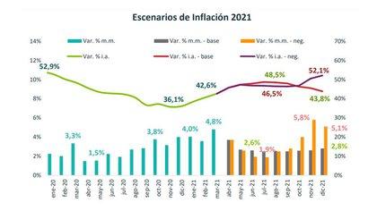 """Las proyecciones de Abeceb: entre un """"escenario base"""" de 43,8% y otro más complicado, de hasta 52,1% de inflación anual"""