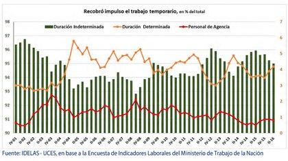 Aumentó la participación de la ocupación temporaria (IDELAS)