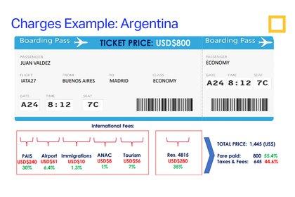 En un vuelo a Madrid de USD 800, el adicional por el impuesto del 35% es de USD 280.