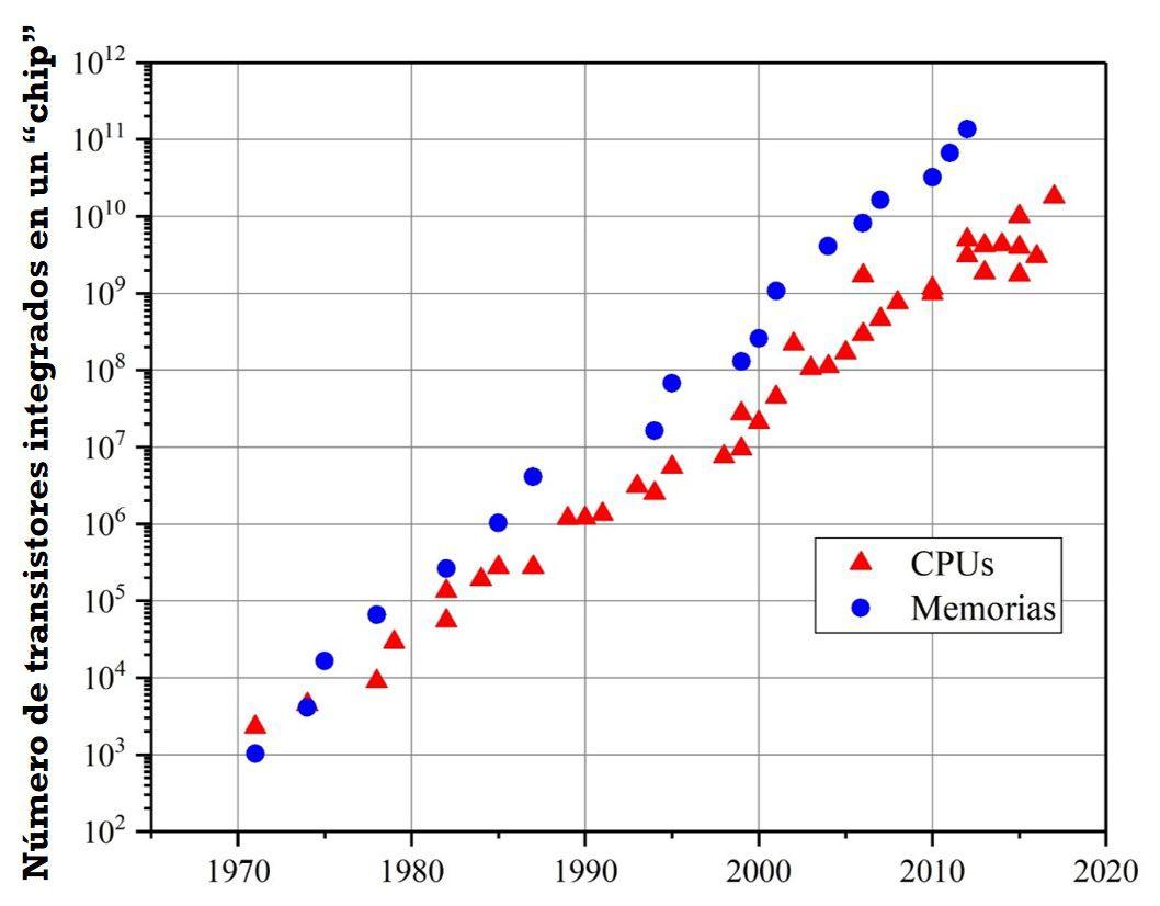 La ley de Moore: incremento del número de transistores en un circuito integrado desde la década de 1970 hasta nuestros días. Ignacio Mártil