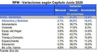 La variación de los precios de junio, según Eco Go