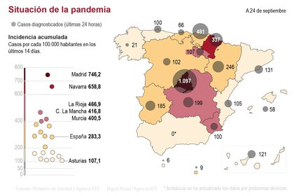 Según los datos de las comunidades, a excepción de Andalucía que no ha actualizado sus cifras por problemas técnicos, Madrid sigue siendo la comunidad con más nuevos contagios, 4.350 más (un 40% del total nacional) y 1.097 en las últimas 24 horas, seguida del País Vasco, con 481 nuevos positivos registrados ayer, y de Navarra, con 337. EFE