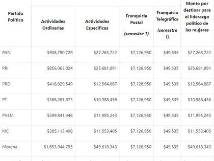 Morena será quien tenga más dineropara el 2020(Foto: INE)