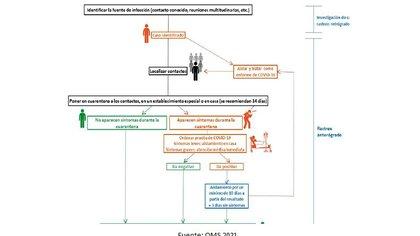 Cadena de eventos para el rastreo, seguimiento y atención de contactos de casos de COVID-19 probables y confirmados