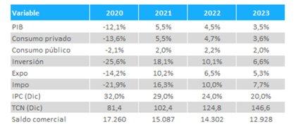 Las proyecciones oficiales incluidas en el presupuesto 2021