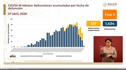 En México se han reportado 1,434 personas fallecidas por COVID-19 y 137 defunciones sospechosas (Foto: SSa)