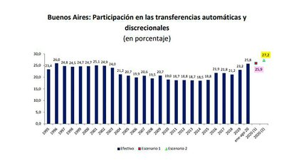 Fuente: Ieral de Fundación Mediterránea