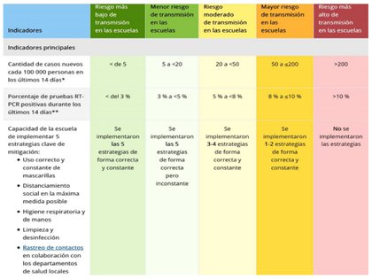 Indicadores y límites de los CDC con respecto al riesgo de introducción y transmisión del COVID-19 en las escuelas