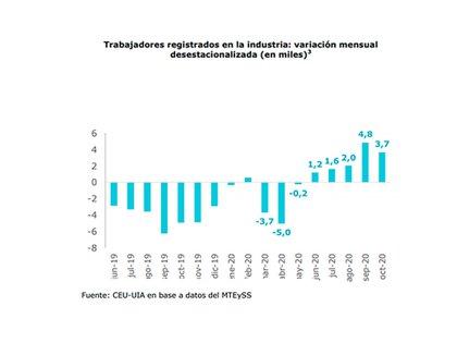 La UIA señaló que el sector manufacturero recuperó puestos de trabajo en los últimos 5 meses, pero el esquema vigente desalienta la creación de empleo