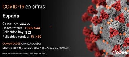El coronavirus deja en España 23.700 nuevos contagios y 352 fallecidos en el último día