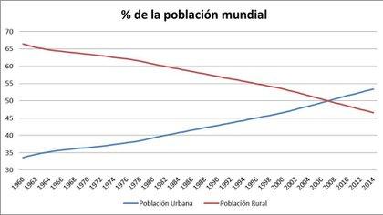 El crecimiento demográfico en ciudades en las últimas décadas (Fuente: Banco Mundial)