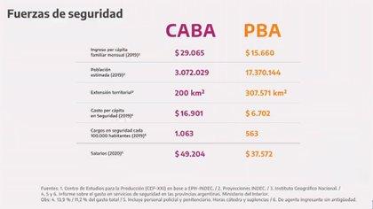 El gráfico que mostró el presidente Alberto Fernández en su presentación, comparando a la Ciudad con la Provincia.