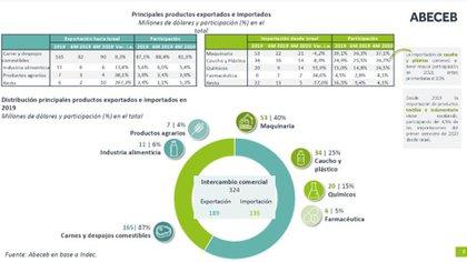 Exportaciones e importaciones entre la Argentina e Israel Fuente: Abeceb.