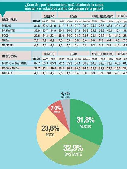 Según la encuesta de Analogías, para la mayor parte de la gente que vive en el AMBA, la cuarentena le está afectando la salud mental