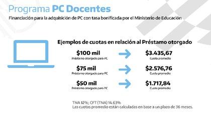 Fuente: Banco Nación