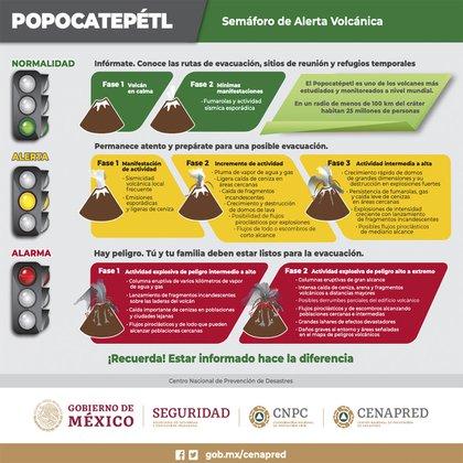 Infografía con las alertas por actividad volcánica (Foto: Twitter@CNPC_MX)