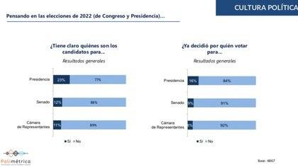 Intención de voto en Colombia 2021. Foto: Cifras y Conceptos