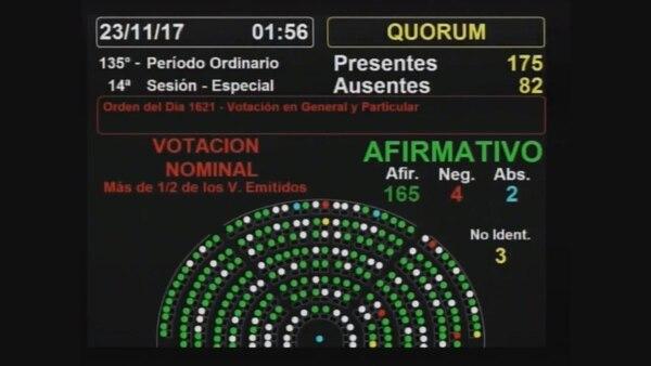 Diputados aprobó la ley de paridad de género en listas electorales