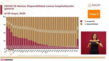 A nivel nacional, 69% de camas de hospitalización general están disponibles y 31% ocupadas (Foto: SSa)