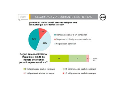 La encuesta vial de CECAITRA: conductores responsables y el desconocimiento sobre el límite de alcohol en sangre permitido