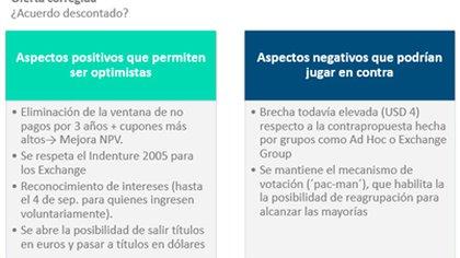 Ventajas y desventajas de la nueva oferta, según LCG