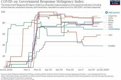 Oxford Stringency Index (OSI) es una medida de cuán extensas y limitativas de las libertades han sido las cuarentenas dispuestas por los gobiernos