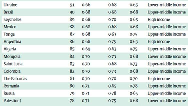 Argentina ocupa el puesto 86 en este segundo ranking (OMS)