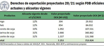 Projections on withholding income (Rosario Stock Exchange)