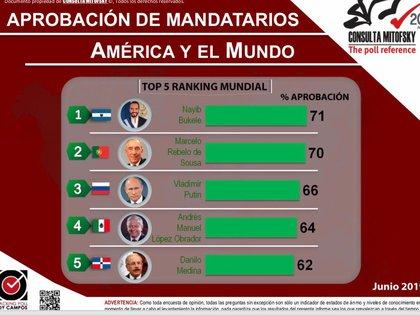 López Obrador es uno de los políticos mejor evaluados del mundo (Foto: Cortesía Consulta Mitofsky)