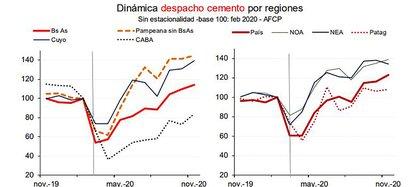 La evolución de los despachos de cemento por regiones