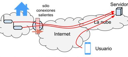 Diagrama de comunicación vía servidor en la nube.