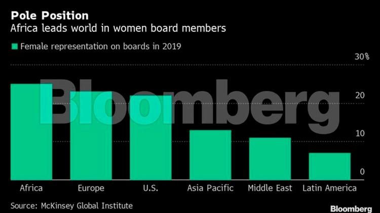 Africa, el continente con mayor proporción de mujeres en la administración de empresas. América Latina, la peor región