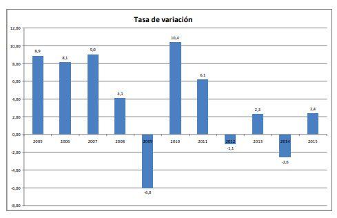 """Las variaciones del """"volumen físico"""" de la producción argentina entre 2005 y 2015. La crisis del 2009 fue muy severa, aunque lo negaran las estadísticas de entonces."""