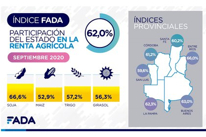 Más detalles de la presión impositiva que impacta en la producción agropecuaria (FADA)