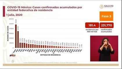 Las tres entidades con más fallecimientos acumulados por coronavirus son: la Ciudad de México, el Estado de México y Tabasco (Foto: SSa)