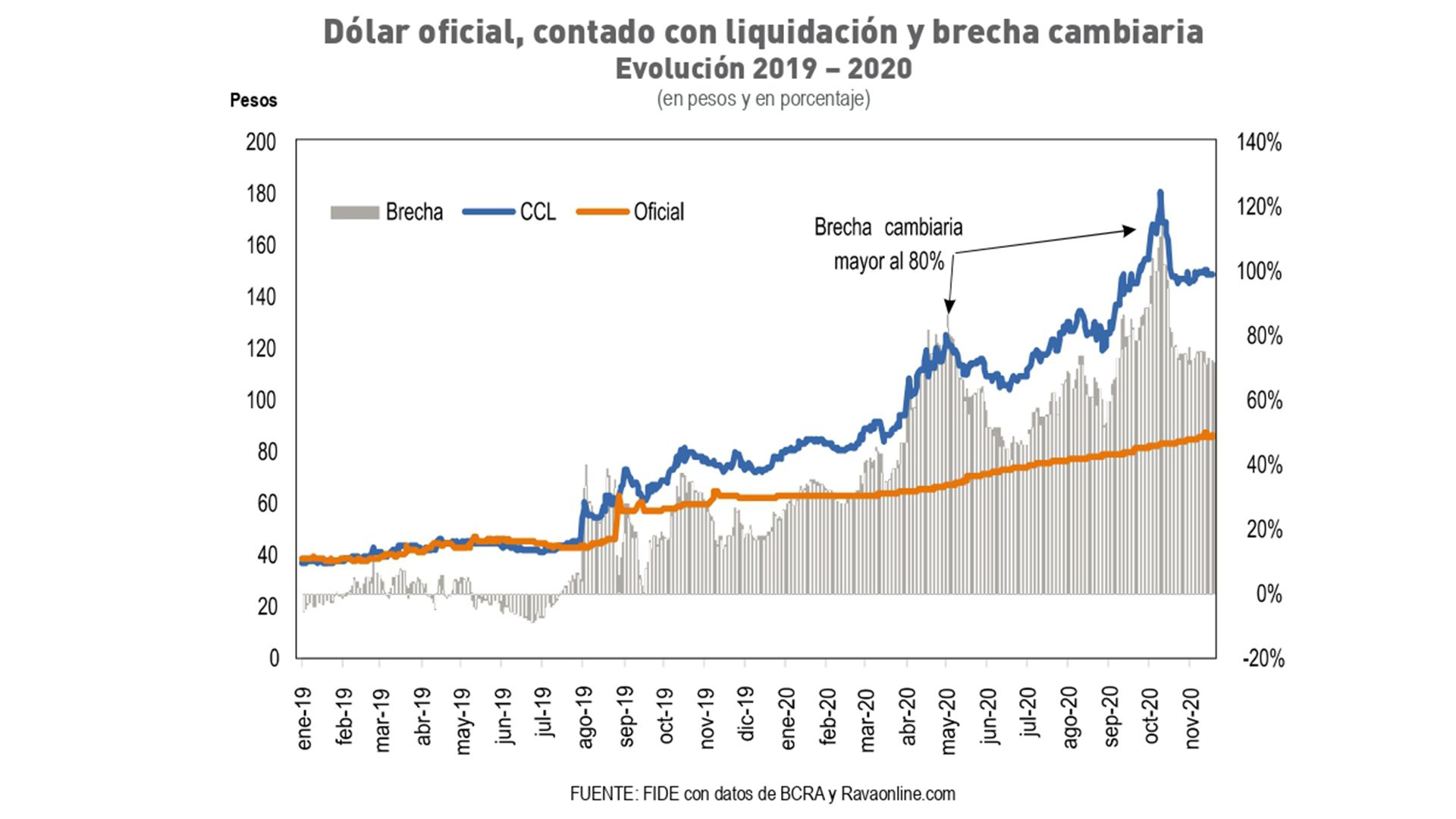 Dólar oficial, contado con liquidación y brecha cambiaria Evolución 2019 – 2020 (en pesos y en porcentaje)
