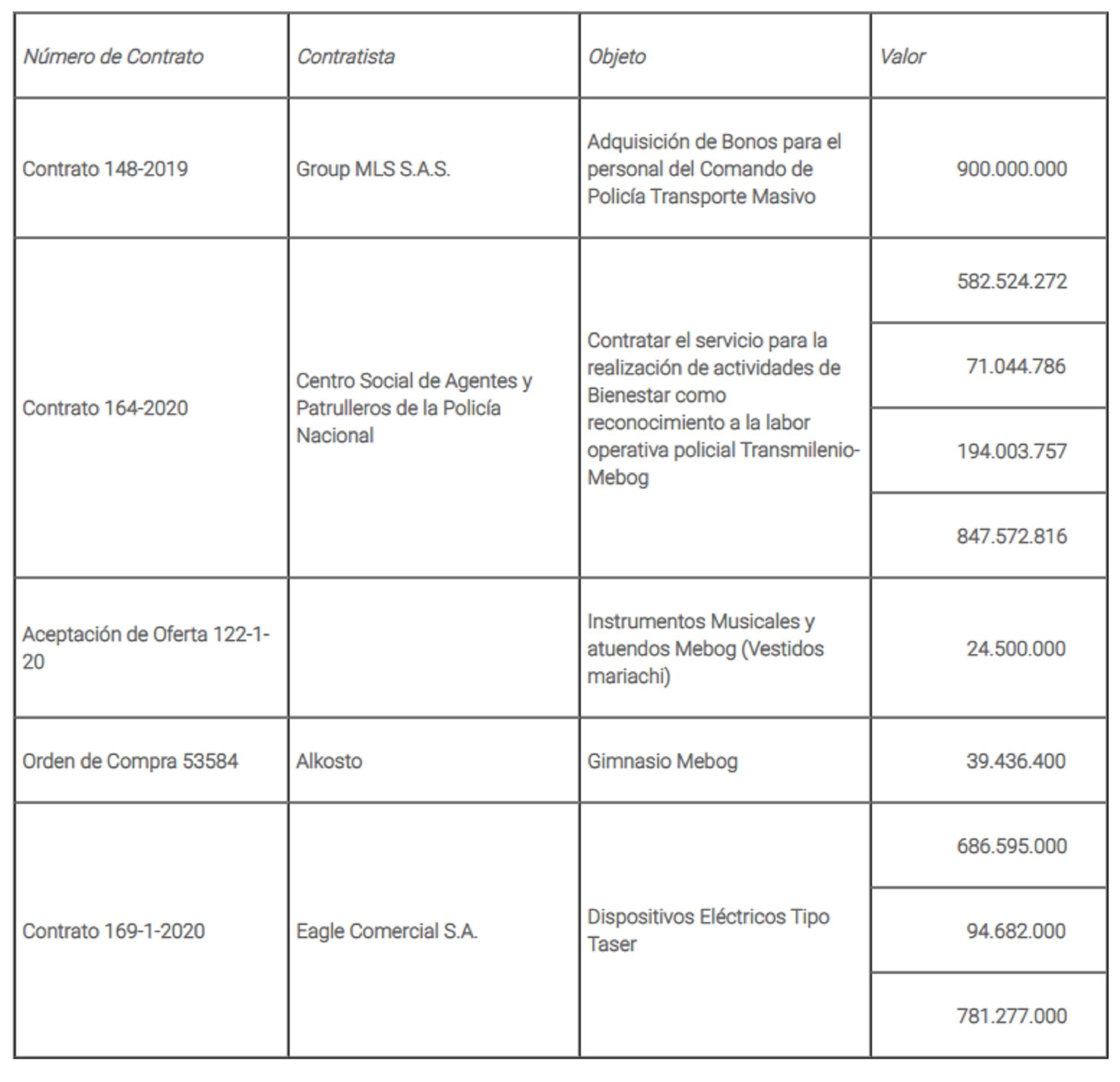 Veeduría gastos convenio Policía TransMilenio 07-04-2021