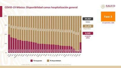 Número de camas de hospital general ocupadas (Foto: Ssa)