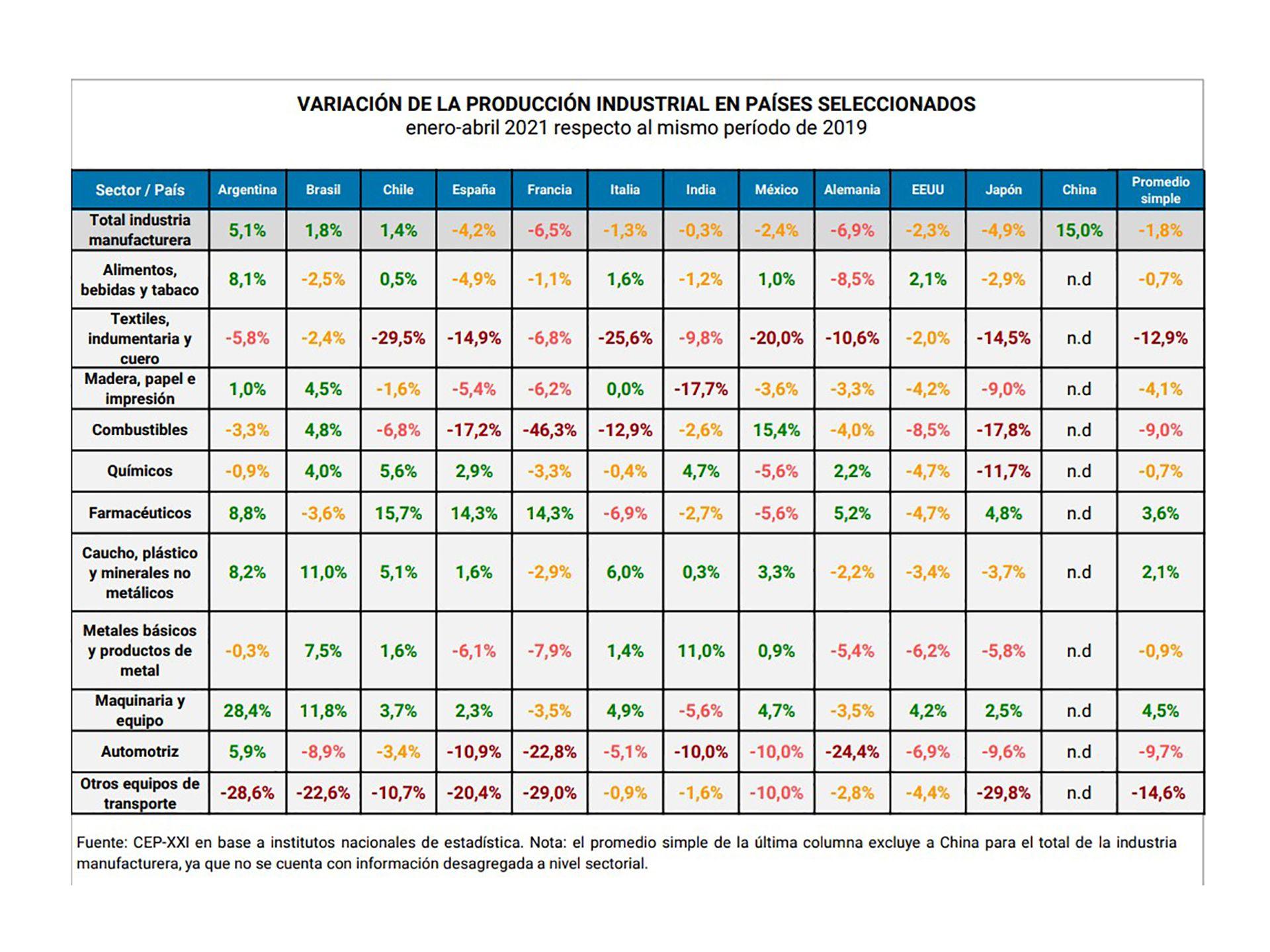 industria argentina mundo ministerio de desarrollo social NUEVO