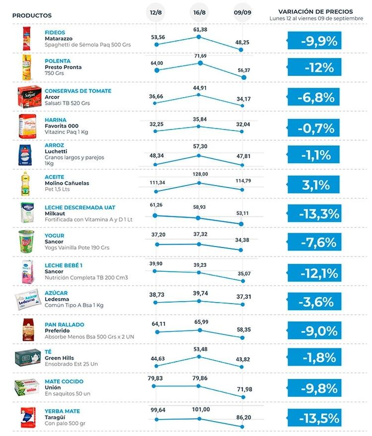 Reducción del IVA en alimentos: impacto de la medida (Fuente: Producción)