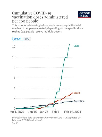 La marcha de la vacunación en la Argentina, Brasil y Chile, según Our World in Data, posteados por el economista Esteban Domecq