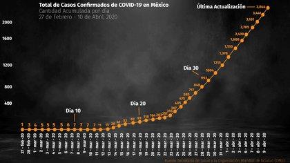 Total de casos confirmados de COVID-19 en México al 10 de abril (Foto: Infobae)