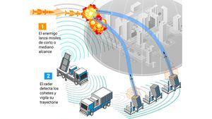 Radares, sistemas de control de tiro y proyectiles Tamir: cómo opera el avanzado escudo antimisiles desarrollado por Israel