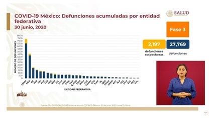 De acuerdo con los datos de la SSa, las tres entidades con menor número de defunciones acumuladas son: Zacatecas, Baja California y Colima (Foto: SSA)
