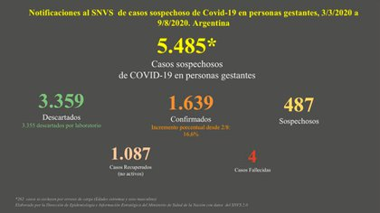 En Argentina hay 4 fallecidas y 1.639 casos confirmados de Covid -19 en personas gestantes.