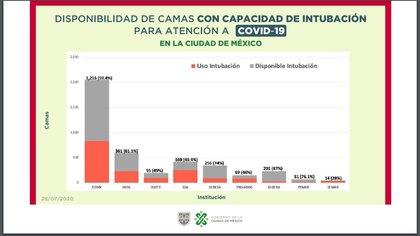 Disponibilidad de camas con ventilador (Foto: Gobierno de la CDMX)