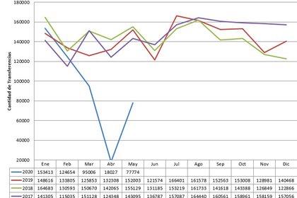 En azul los datos de 2020. Mayo muestra un repunte respecto del desplome de abril, pero todavía está casi 50% por debajo de mismo mes del año pasado